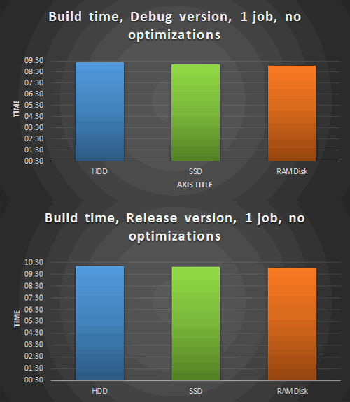 Figure 1. Build of PVS-Studio, 1 thread, without optimizations. Above - Debug version build, below - Release.