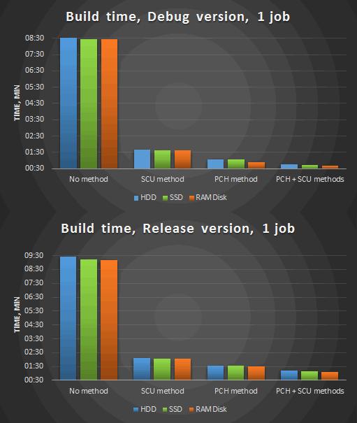 https://import.viva64.com/docx/blog/0549_Reducing_build_time_ru/image7.png