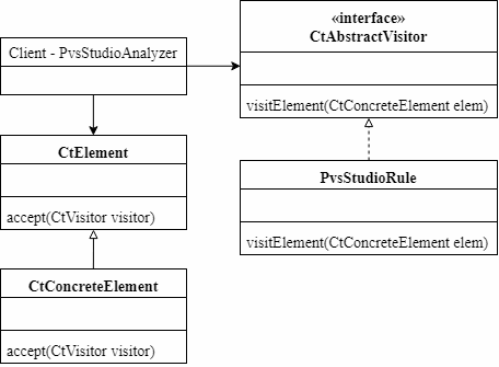https://import.viva64.com/docx/blog/0572_Java_analyzer/image6.png