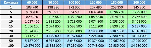Таблица N1. Скептик. Красный: использование PVS-Studio может быть неоправданным. Зеленый: использование статического анализатора оправдано и полезно. Голубой: использование однозначно выгодно.