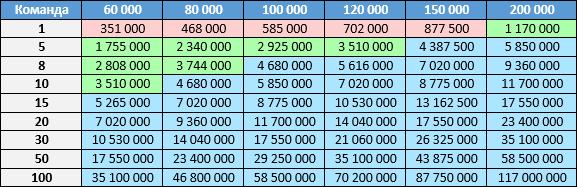 Таблица N2. Реальность. Красный: использование PVS-Studio может быть неоправданным. Зеленый: использование статического анализатора оправдано и полезно. Голубой: использование однозначно выгодно.