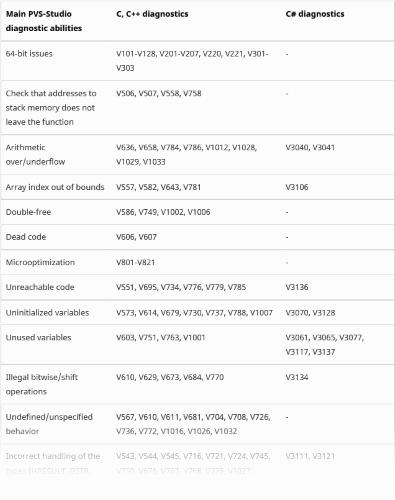 https://import.viva64.com/docx/blog/0635_PVS-Studio-for-Visual-Studio_2019/image12.png