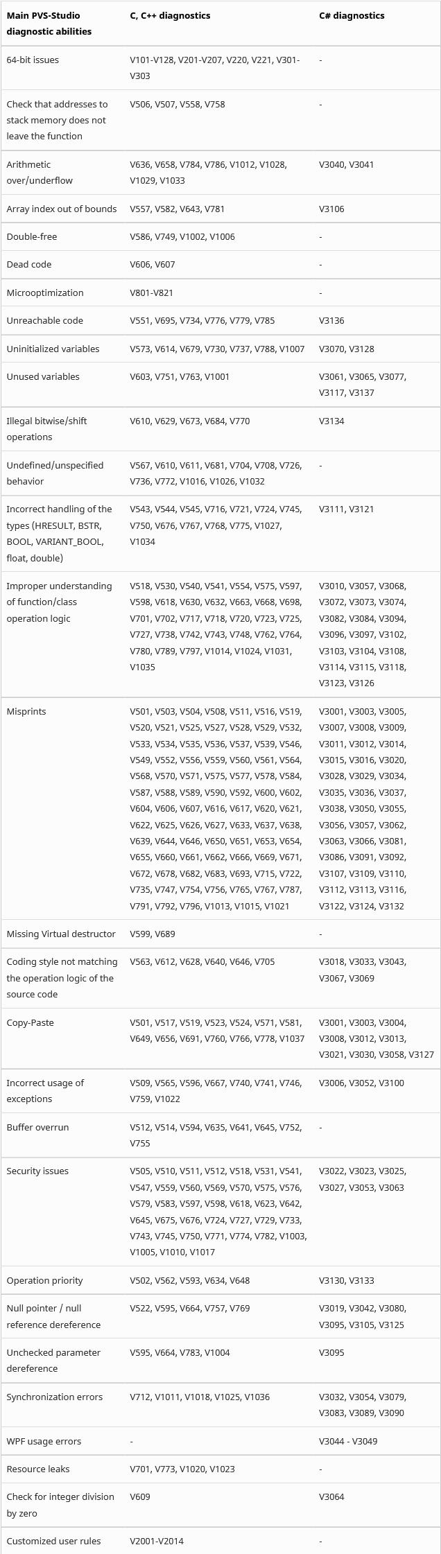 https://import.viva64.com/docx/blog/0635_PVS-Studio-for-Visual-Studio_2019/image13.png