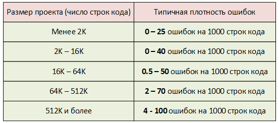 https://import.viva64.com/docx/blog/0675_pvs_studio_academic_ru/image2.png