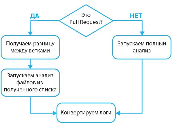 https://import.viva64.com/docx/blog/0679_PullRequestAnalysis_ru/image16.png