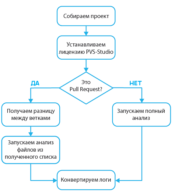 https://import.viva64.com/docx/blog/0679_PullRequestAnalysis_ru/image3.png