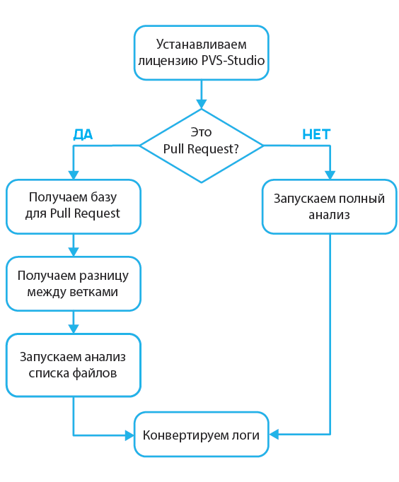 https://import.viva64.com/docx/blog/0679_PullRequestAnalysis_ru/image8.png