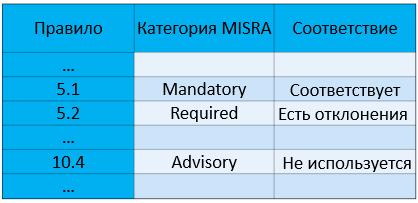 https://import.viva64.com/docx/blog/0702_About_MISRA_ru/image4.png