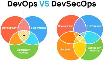 https://import.viva64.com/docx/blog/0710_DevOps_vs_DevSecOps_ru/image1.png