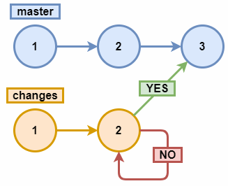 errors in changes branch