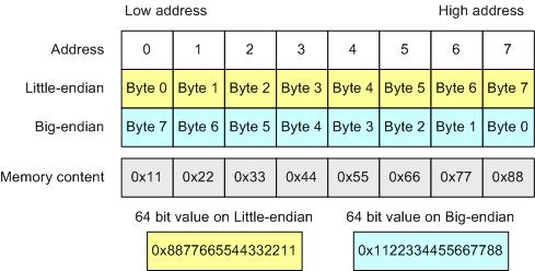 https://import.viva64.com/docx/blog/a0004_20_issues_of_porting_C++_code_on_the_64-bit_platform_ru/image4.png