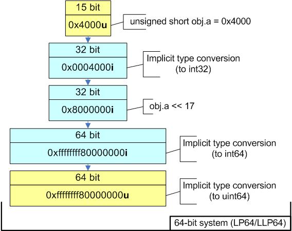 https://import.viva64.com/docx/blog/a0004_20_issues_of_porting_C++_code_on_the_64-bit_platform_ru/image6.png
