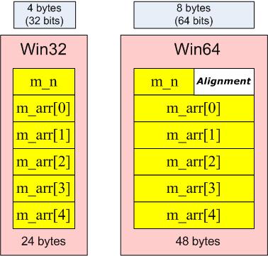 https://import.viva64.com/docx/blog/a0004_20_issues_of_porting_C++_code_on_the_64-bit_platform_ru/image9.png