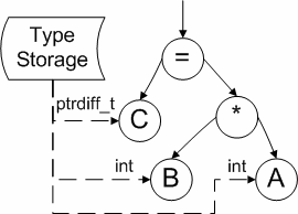 https://import.viva64.com/docx/blog/a0007_Verification_of_the_64-bit_Applications_ru/image3.png
