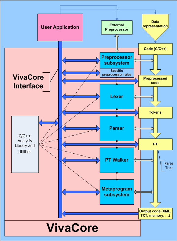 https://import.viva64.com/docx/blog/a0014_Brief_description_of_the_library_of_code_analysis_VivaCore/image1.png