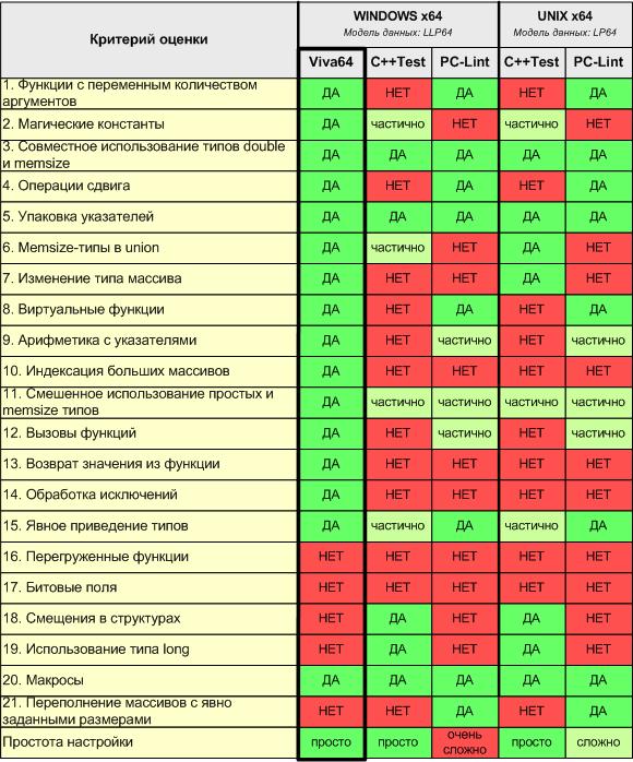 https://import.viva64.com/docx/blog/a0024_Analyzers_comparison_ru/image3.png