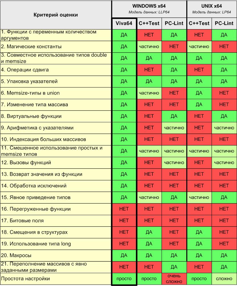 https://import.viva64.com/docx/blog/a0024_Analyzers_comparison_ru/image4.png