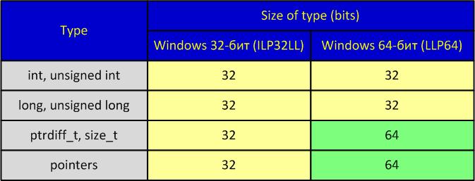 https://import.viva64.com/docx/blog/a0030_Optimization64/image1.png