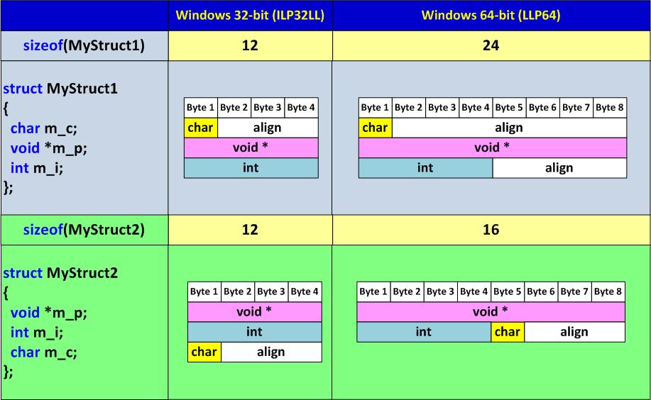 https://import.viva64.com/docx/blog/a0030_Optimization64/image3.png