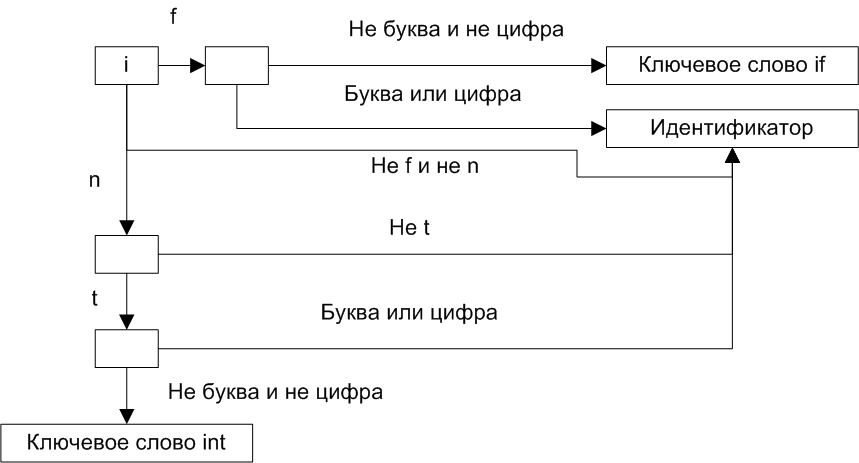 https://import.viva64.com/docx/blog/a0040_Static_analyzer_development_ru/image5.png