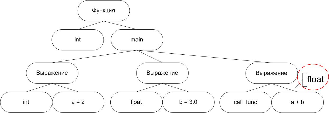 https://import.viva64.com/docx/blog/a0040_Static_analyzer_development_ru/image9.png
