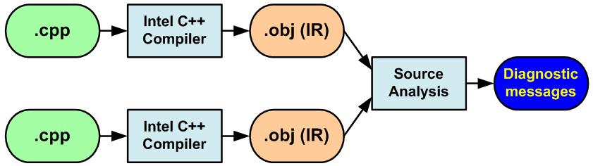 https://import.viva64.com/docx/blog/a0051_Parallel_Lint_comparison_ru/image11.png