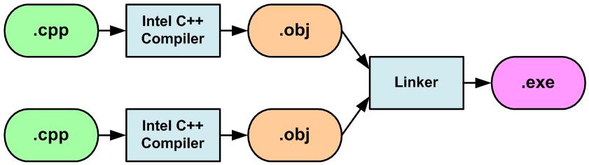https://import.viva64.com/docx/blog/a0051_Parallel_Lint_comparison_ru/image8.png
