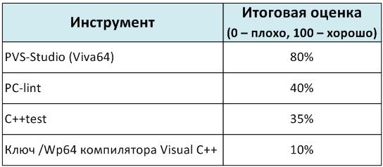 https://import.viva64.com/docx/blog/a0052_PVS-Studio_comparison_ru/image1.png