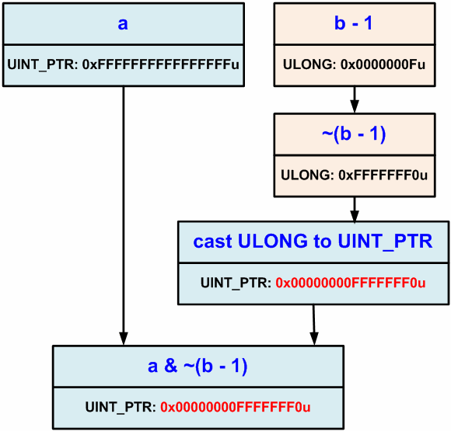 https://import.viva64.com/docx/blog/a0065_examples_of_64-bit_errors/image24.png
