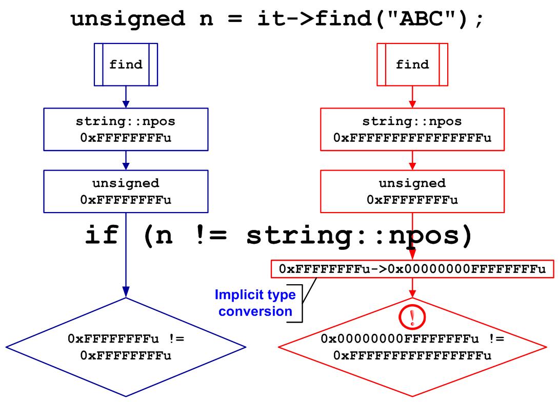 https://import.viva64.com/docx/blog/a0065_examples_of_64-bit_errors/image9.png