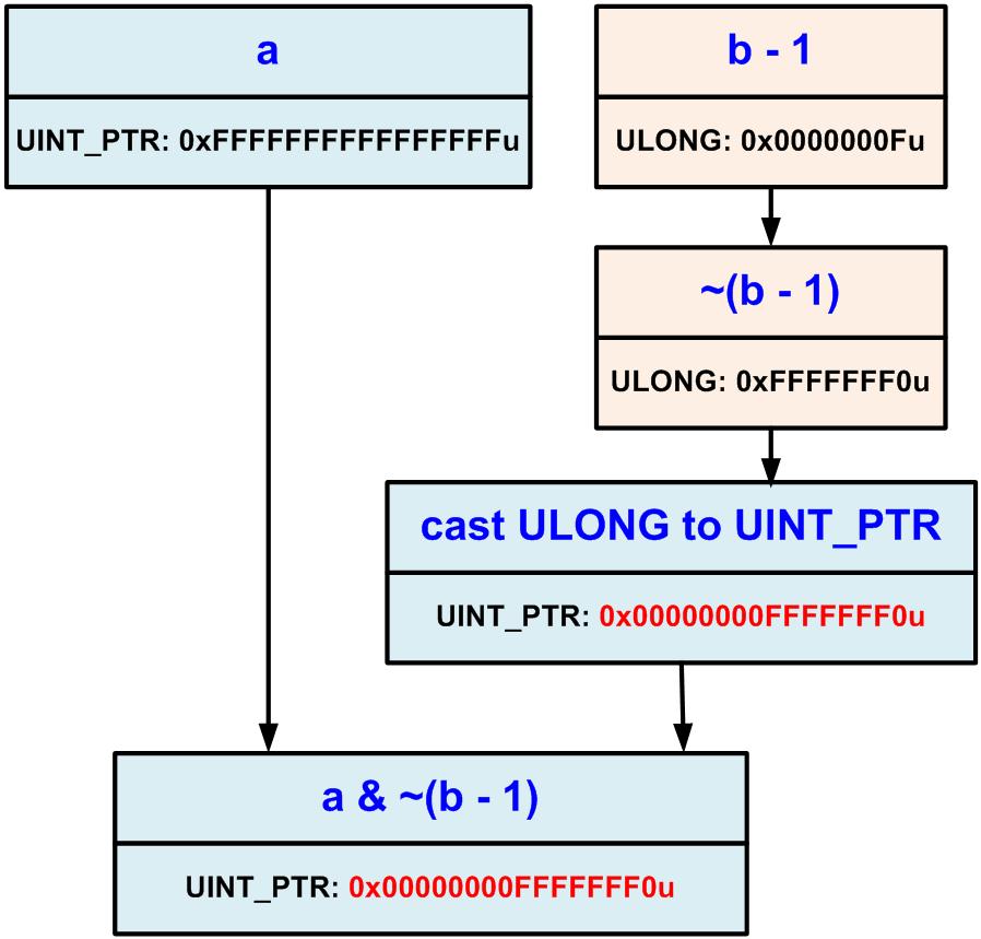 https://import.viva64.com/docx/blog/a0065_examples_of_64-bit_errors_ru/image24.png