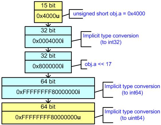 https://import.viva64.com/docx/blog/a0065_examples_of_64-bit_errors_ru/image29.png