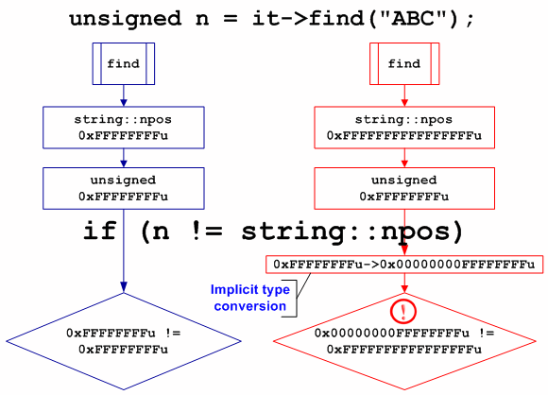 https://import.viva64.com/docx/blog/a0065_examples_of_64-bit_errors_ru/image9.png