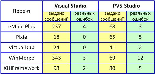 https://import.viva64.com/docx/blog/a0073_VS_vs_PVS-Studio_ru/image1.png