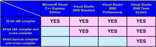 Table 1 - Capabilities of different Visual Studio 2008 editions
