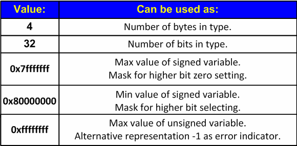 Table 1 - The basic magic numbers which are dangerous when porting 32-bit applications to a 64-bit platform