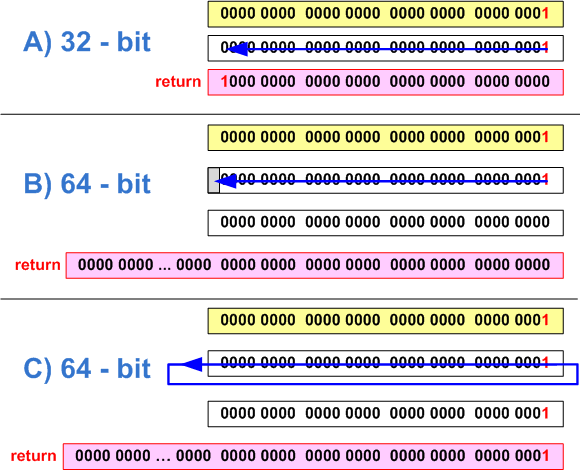 Figure 1 - a) Correct setting of the 31-st bit in a 32-bit code; b,c) - Incorrect setting of the 32-nd bit on a 64-bit system (two variants of behavior)