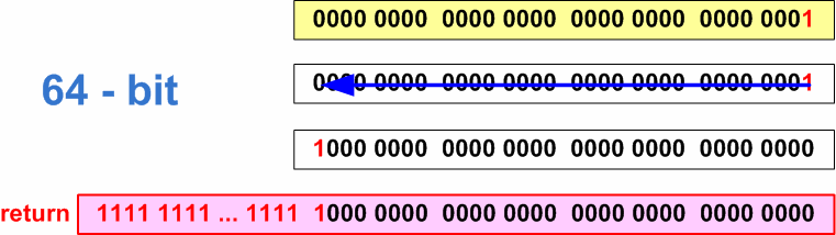 Figure 2 - The error of setting the 31-st bit on a 64-bit system.
