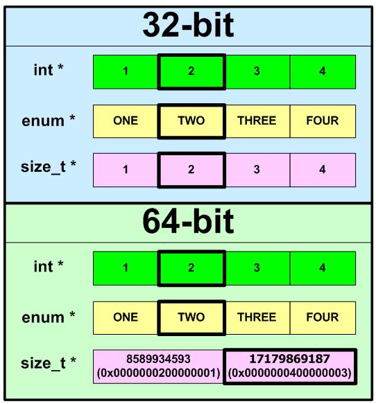 Figure 1 - Arrangement of array items in memory