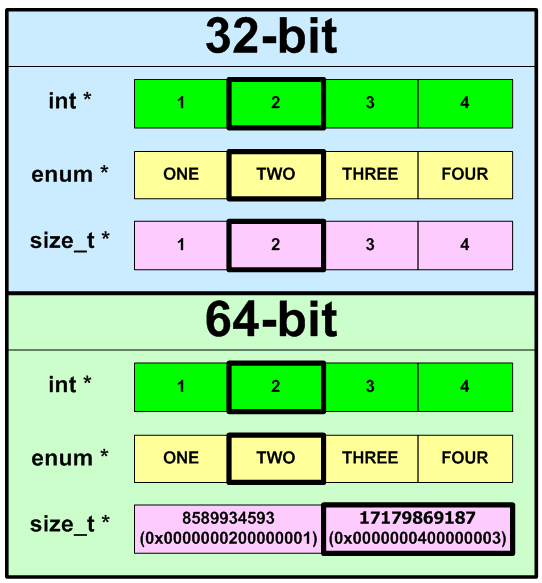 Lessons on development of 64-bit C/C++ applications (single