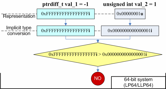 Figure 2 - Transformations taking place in the 64-bit version of the code