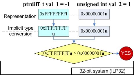 Рисунок 1 - Преобразования, происходящие в 32-битном коде
