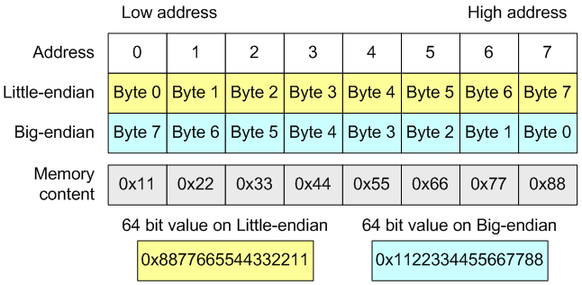 Figure 1 - The byte order in a 64-bit type in little-endian and big-endian systems