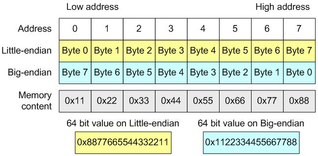 https://import.viva64.com/docx/lessons-x64/19_Pattern_11_Serialization/image1.png