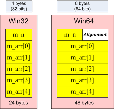 Figure 1- Data alignment in memory in Win32 and Win64 systems