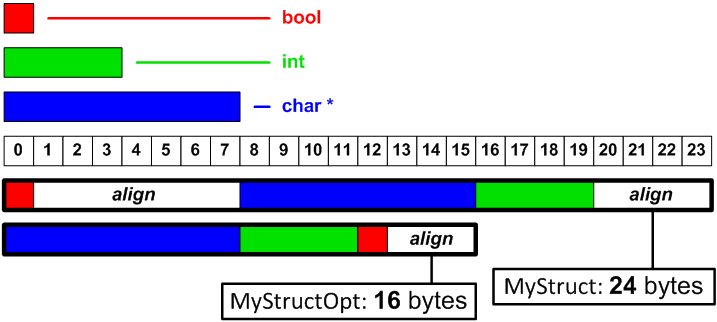 Figure 1 - Arrangement of the fields in the structures MyStruct and MyStructOpt
