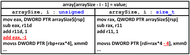 Figure 1 - Comparing the 64-bit assembler code fragments using the types unsigned and size_t