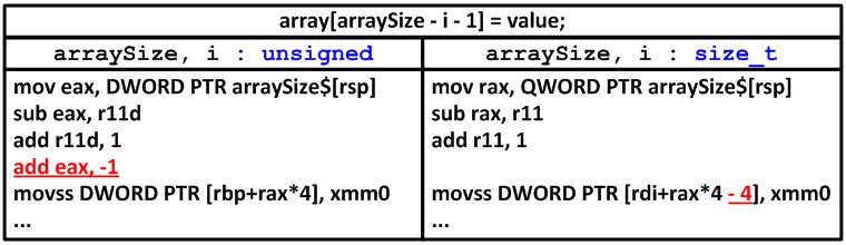Рисунок 1 - Сравнение 64-битного ассемблерного кода при использовании типов unsigned и size_t