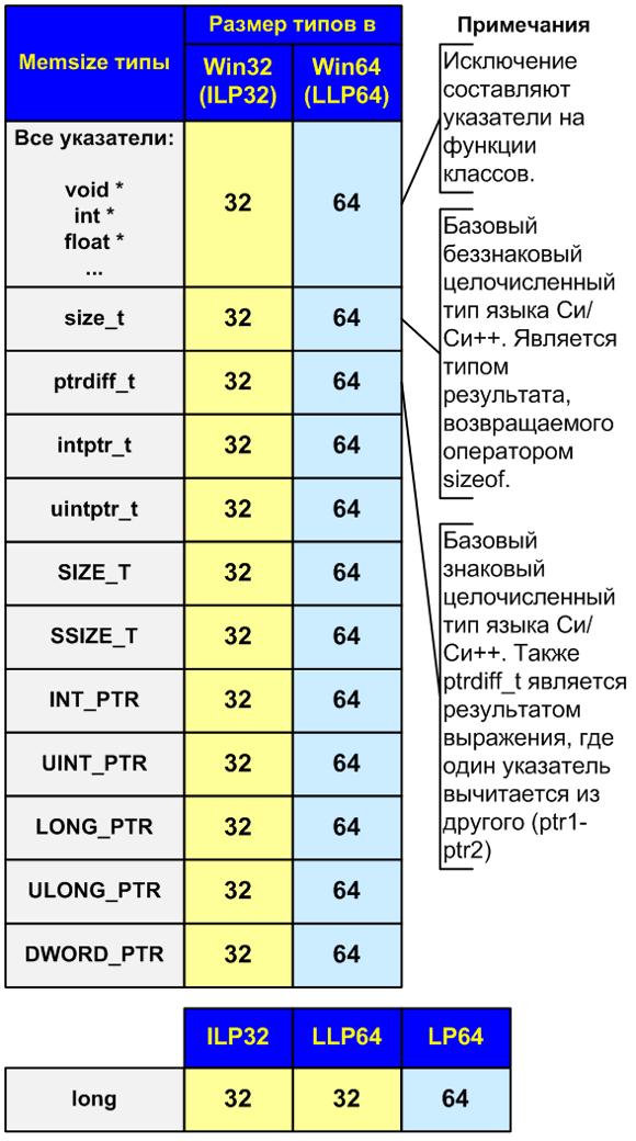 https://import.viva64.com/docx/terminology/Memsize-type_ru/image1.png