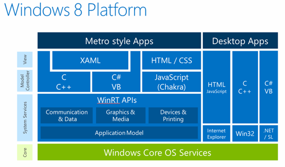 Figure 1. Windows 8 platform